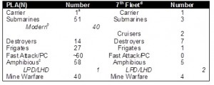 "Figure 1. 2012 Comparison of PLA(N) and U.S. 7th Fleet Derived from China Naval Modernization (2012)  a-CV 16 ""Liaoning"", while commissioned, does not have a carrier air wing. b-Does not include ""Jin"" class SSBN or ""Ming"" class SS c-Derived from Table 4, pg. 41 of China Naval Modernization (2012) d-U.S. 7th Fleet derived from public information available at http://www.c7f.navy.mil/forces.htm"
