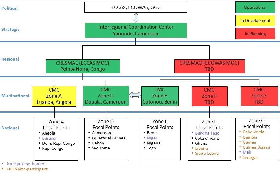 The information sharing and reporting structure as envisaged by the Yaoundé Code of Conduct and the degree of implementation (in green) during OBANGAME EXPRESS 2015. (AFRICOM)