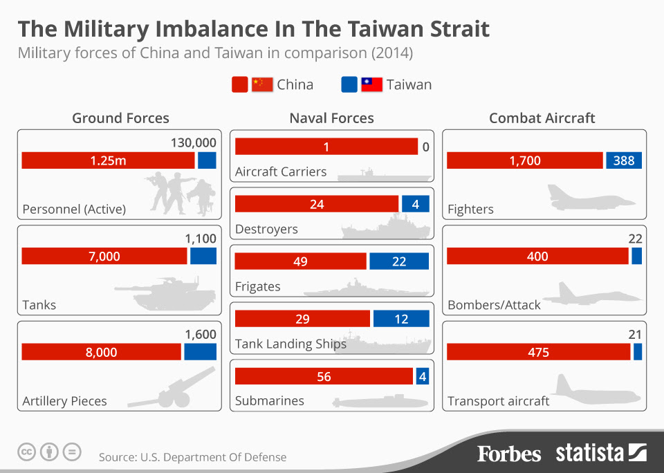 Military Balance in the Taiwan Strait, Forbes.