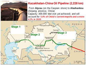myanmar-kazakhstan-oil-gas-pipeline