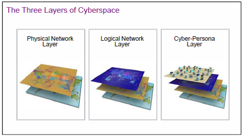 Figure 1. The Three Layers of Cyberspace[iii]