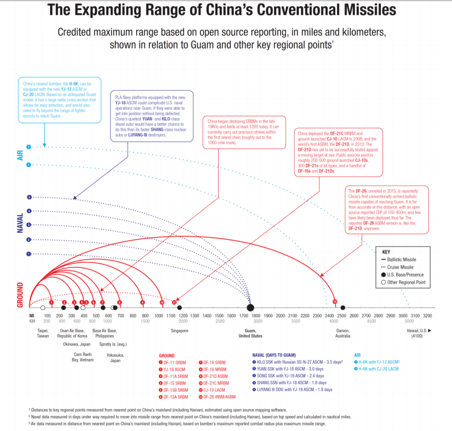 The Expanding Range of China's Conventional Missiles. Full list of sources available here.
