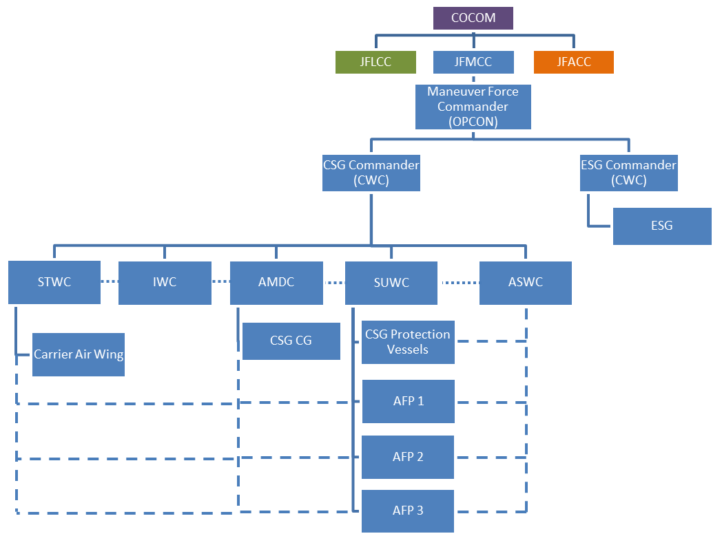 Figure 2: Traditional CWC Operational C2 Structure for a DL Task Force
