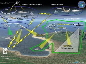 The F2T2EA targeting process is inextricably linked with intelligence functions for collection and assessment. (Image: NAVAIR)