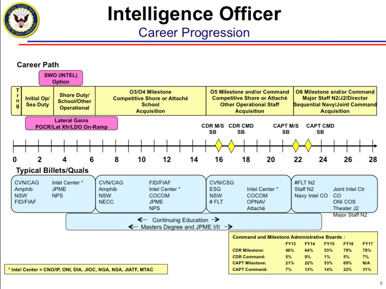 Reforming 21st Century Navy Intelligence To Answer the CNO's