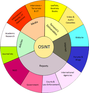 Seeing the Forest Through the Trees: The Value of OSINT for